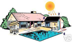 32,000 gal Inground Pool Solar Heater 4 Panel System