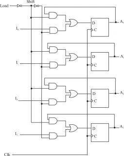 Design a 4 bit shift register with parallel load using D flip  More