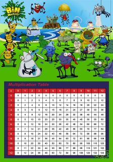 multiplication chart in Home & Garden
