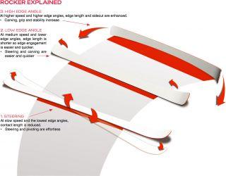2013 Rossignol Temptation 78 Xelium Skis with Saphir 110 Bindings
